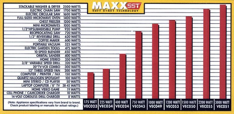 Tri State Battery Warehouse Watts Chart 0 00
